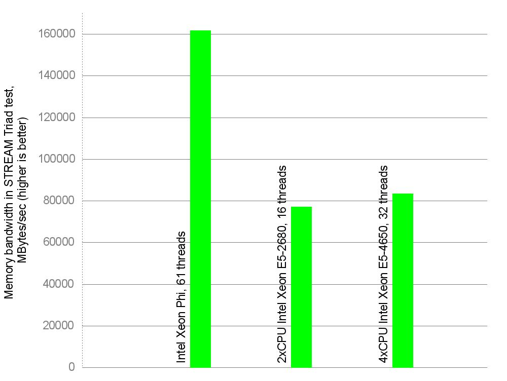 Memory bandwidth per device. MBytes/sec