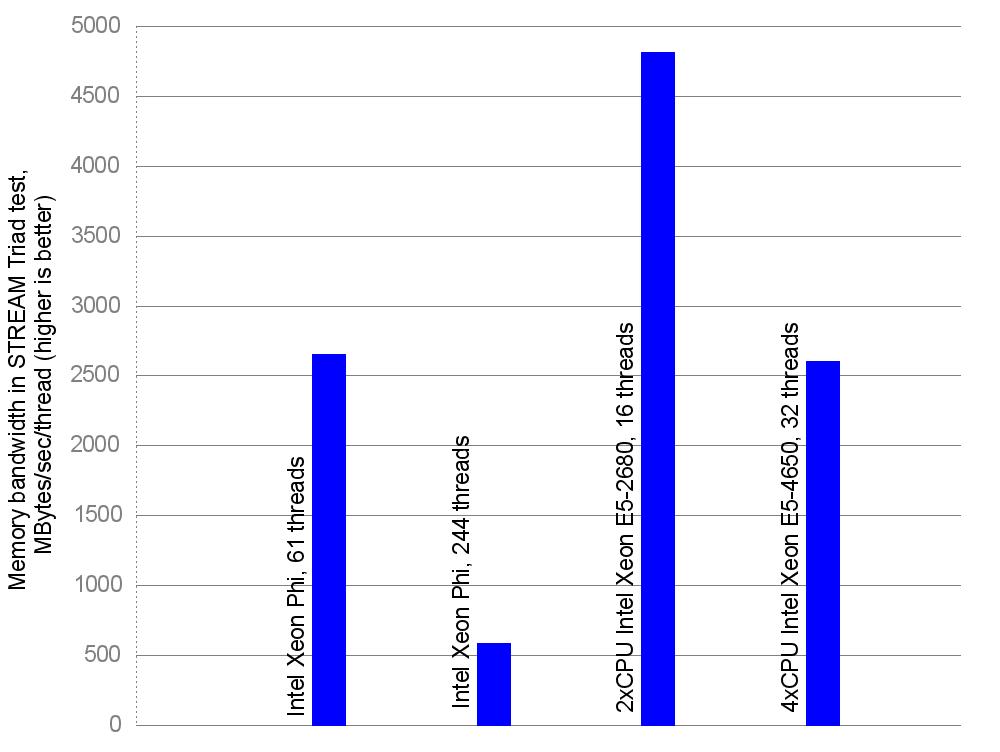 Memory bandwidth per thread, MBytes/sec