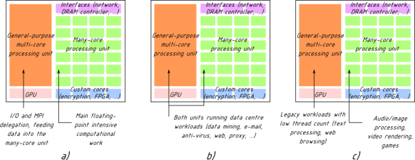 hybrid-cpu-use-cases